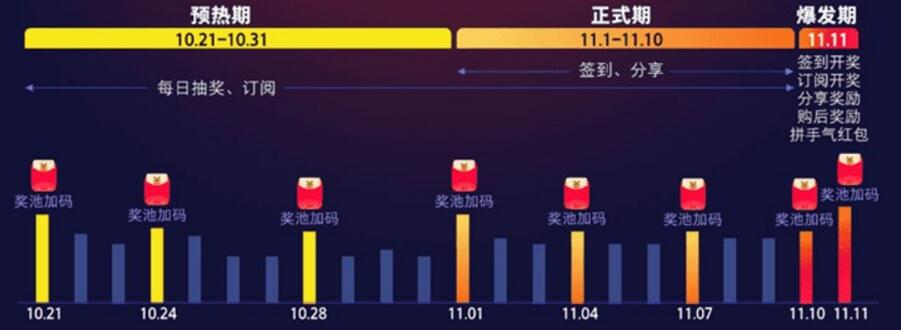 2019天猫双11狂欢节每天领取最高1111元超级红包(附攻略) 天猫淘宝 活动线报  第4张