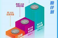 腾讯王卡特邀用户,免费领取10G联通流量
